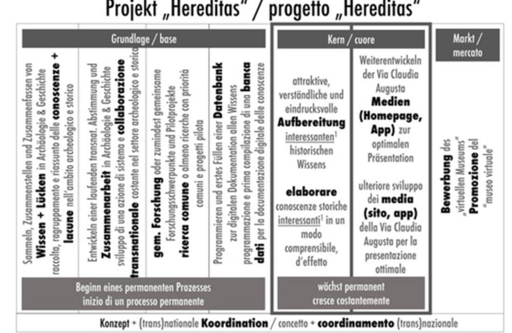 Projekt Hereditas