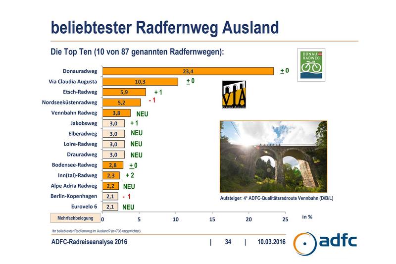 Radreiseanalyse 2016